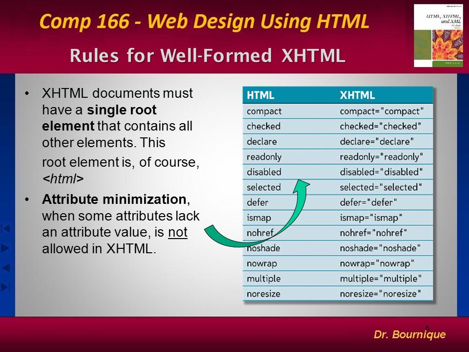 6 XHTML documents must have a single root element that contains all other elements. This root element is, of course, Attribute minimization, when some