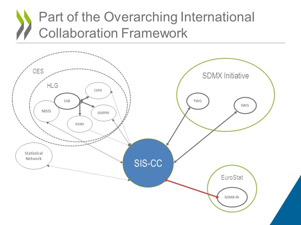 Part of the Overarching International Collaboration Framework CES HLG SDMX Initiative SIS-CC EuroStat SWG TWG SDMX-RI MSIS GSIM GSBPM CSPA SAB Statistical Network