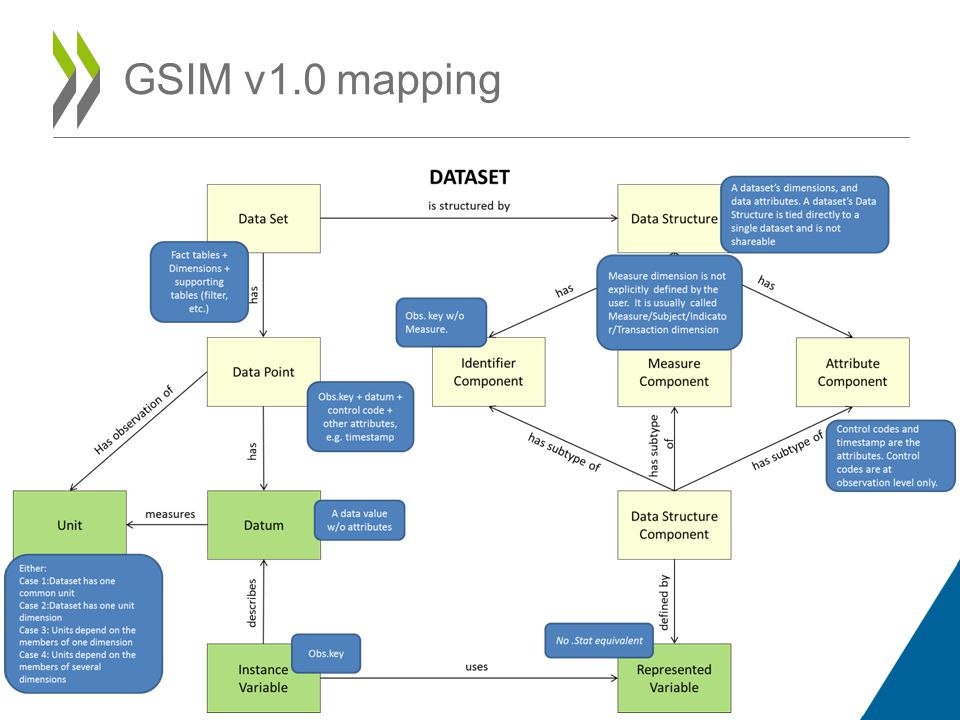 GSIM v1.0 mapping findings Forces an analysis of the system which can lead to identifying improvements Gaps/equivalences can be seen when compared to other systems/standards/methodologies/processes GSIM-lite could speed-up mapping and make for greater understanding Include an example business process and system mapping in documentation GSIM mapping registry would be compelling to see examples of how other systems/processes have been mapped as a starting point For more information contact: David.BARRACLOUGH@oecd.org