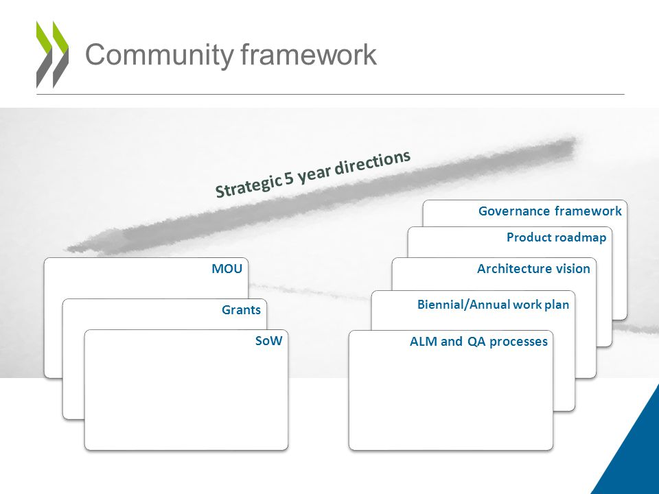 Governance framework Product roadmap Community framework Strategic 5 year directions MOUArchitecture vision Biennial/Annual work plan ALM and QA processesGrantsSoW