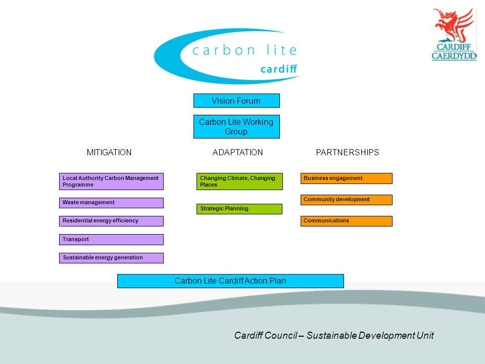 Cardiff Council – Sustainable Development Unit Residential energy efficiency Local Authority Carbon Management Programme Transport MITIGATIONPARTNERSHIPS Business engagement Community development Communications Carbon Lite Working Group Carbon Lite Cardiff Action Plan Sustainable energy generation ADAPTATION Waste management Changing Climate, Changing Places Strategic Planning Vision Forum