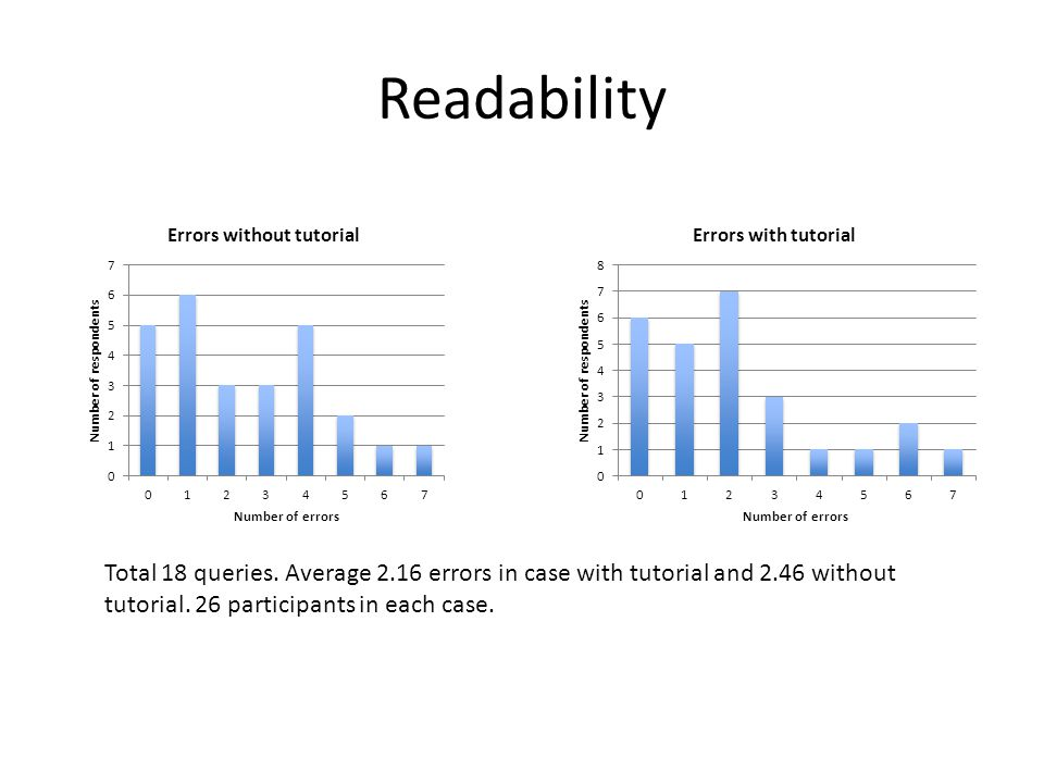 Readability Total 18 queries. Average 2.16 errors in case with tutorial and 2.46 without tutorial.