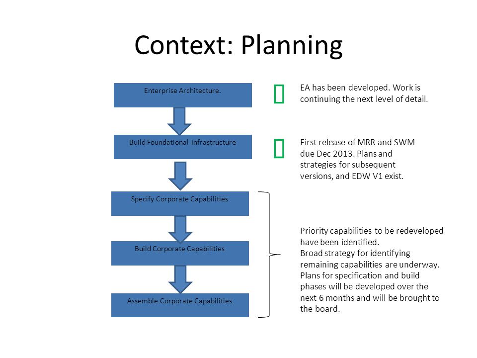 Context: Planning Specify Corporate Capabilities Build Corporate Capabilities Assemble Corporate Capabilities Build Foundational Infrastructure First release of MRR and SWM due Dec 2013.