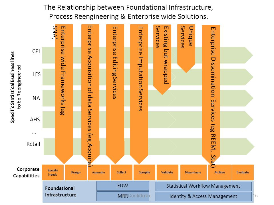 CPI LFS NA AHS The Relationship between Foundational Infrastructure, Process Reengineering & Enterprise wide Solutions.
