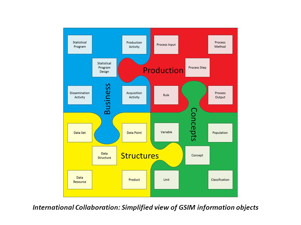 International Collaboration: Simplified view of GSIM information objects