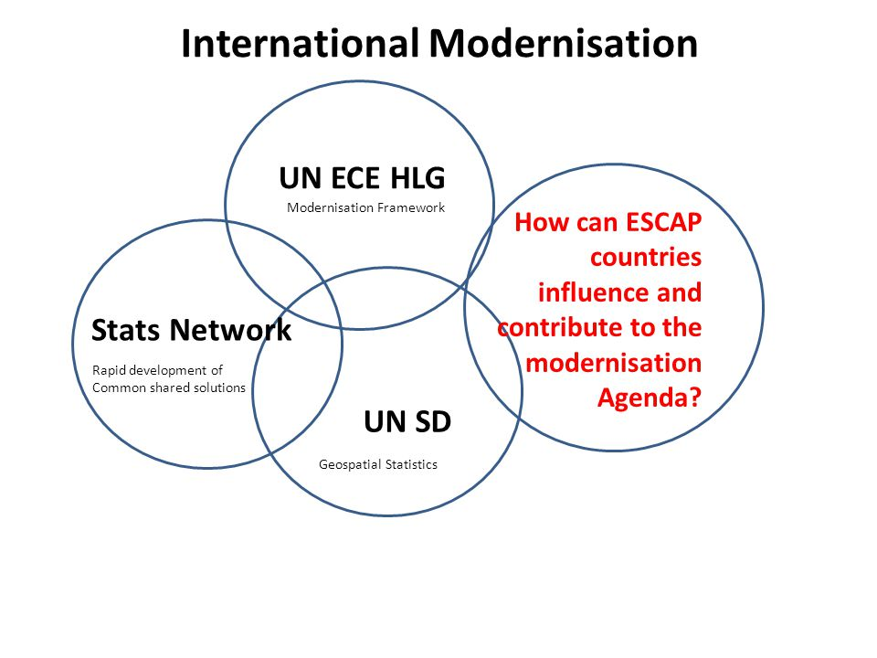 UN ECE HLG UN SD Stats Network Modernisation Framework Geospatial Statistics Rapid development of Common shared solutions How can ESCAP countries influence and contribute to the modernisation Agenda.
