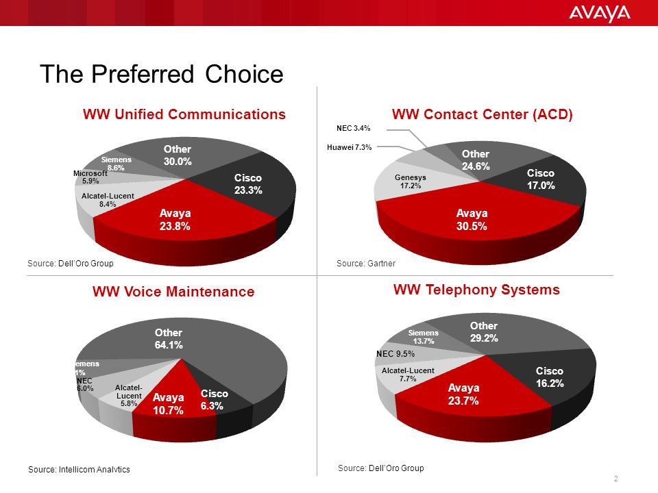 © 2013 Avaya Inc. All rights reserved. 13 Collaboration at Warp Speed