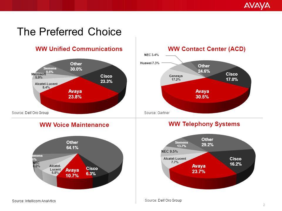 © 2013 Avaya Inc. All rights reserved. 2 The Preferred Choice Avaya 23.8% Cisco 23.3% Microsoft 5.9% Siemens 8.6% Alcatel-Lucent 8.4% Other 30.0% Avay
