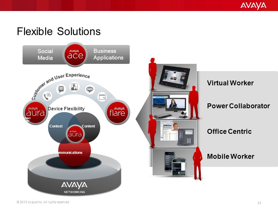 © 2013 Avaya Inc. All rights reserved. 23 Flexible Solutions Power Collaborator Virtual Worker Office Centric Mobile Worker
