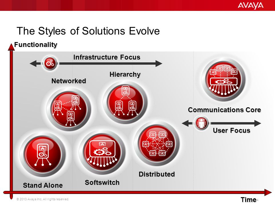 © 2013 Avaya Inc. All rights reserved. 24 The Styles of Solutions Evolve Slide Comments --------------------- Functionality Stand Alone Softswitch Dis