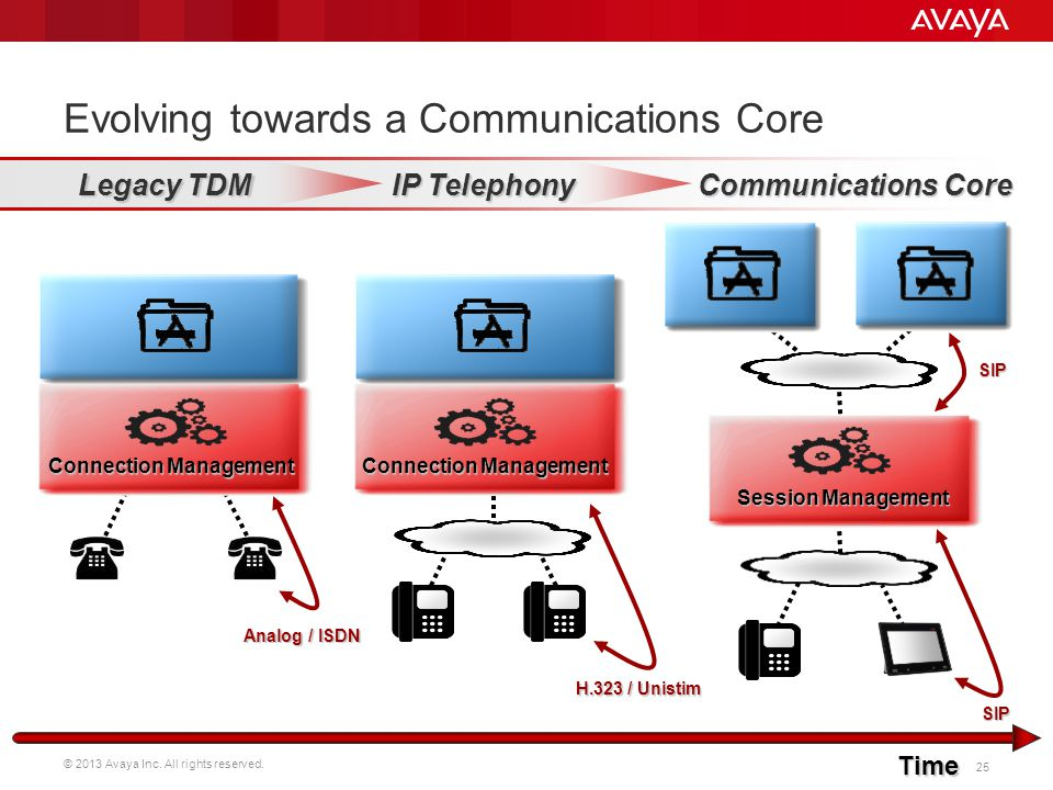 © 2013 Avaya Inc. All rights reserved. 25 Evolving towards a Communications Core Legacy TDM IP Telephony Communications Core Session Management Connec