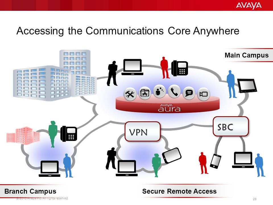 © 2013 Avaya Inc. All rights reserved. 26 Accessing the Communications Core Anywhere VPN SBC Branch CampusSecure Remote Access Main Campus Slide Comme
