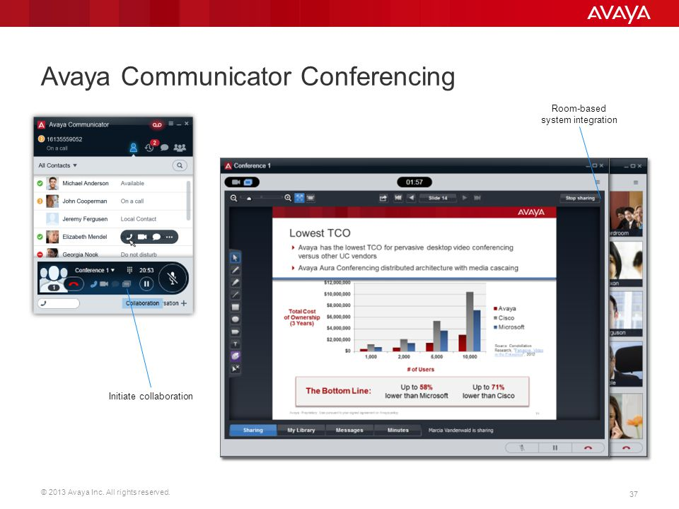© 2013 Avaya Inc. All rights reserved. 37 Avaya Communicator Conferencing Initiate collaboration Room-based system integration