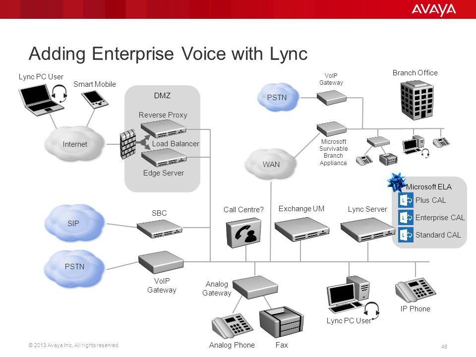 © 2013 Avaya Inc. All rights reserved. 48 Microsoft ELA DMZ Adding Enterprise Voice with Lync Lync Server IP Phone Smart Mobile Lync PC User Analog Ph