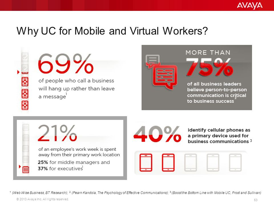 © 2013 Avaya Inc. All rights reserved. 53 Why UC for Mobile and Virtual Workers? 3 1 (Web Wise Business, BT Research); 2 (Pearn Kandola, The Psycholog