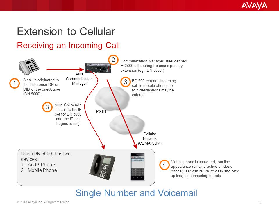 © 2013 Avaya Inc. All rights reserved. 55 Extension to Cellular Receiving an Incoming Call User (DN 5000) has two devices: 1.An IP Phone 2.Mobile Phon