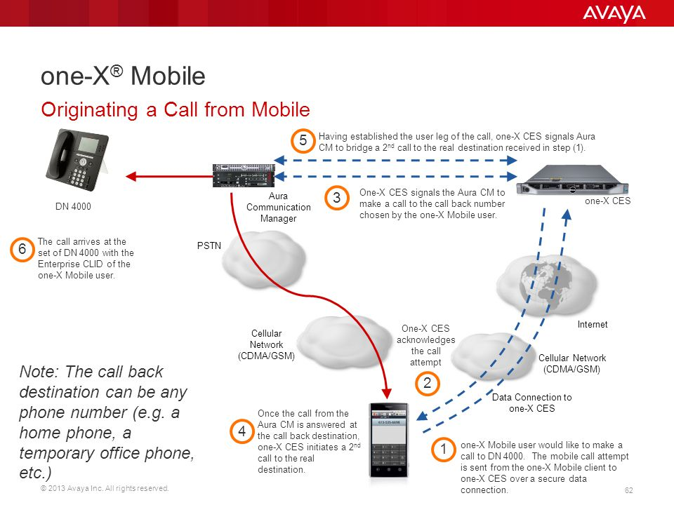 © 2013 Avaya Inc. All rights reserved. 62 one-X ® Mobile Originating a Call from Mobile PSTN one-X CES Internet Cellular Network (CDMA/GSM) Having est