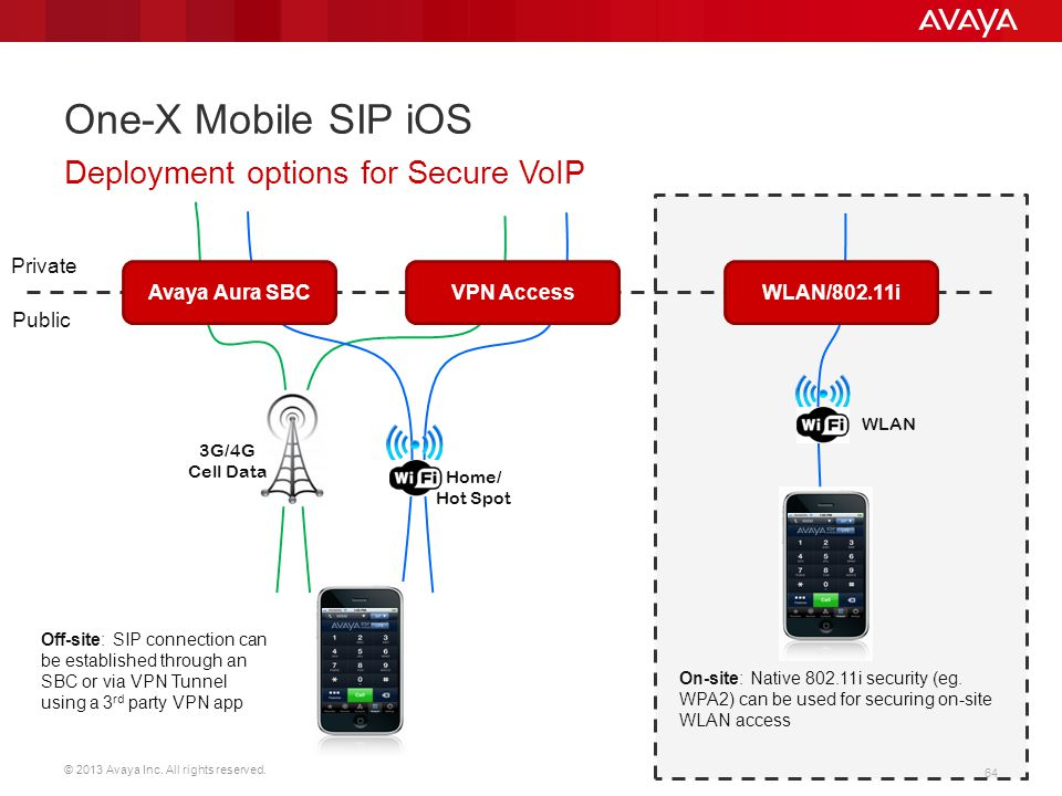 © 2013 Avaya Inc. All rights reserved. 64 One-X Mobile SIP iOS Deployment options for Secure VoIP Private Public 3G/4G Cell Data Avaya Aura SBCVPN Acc