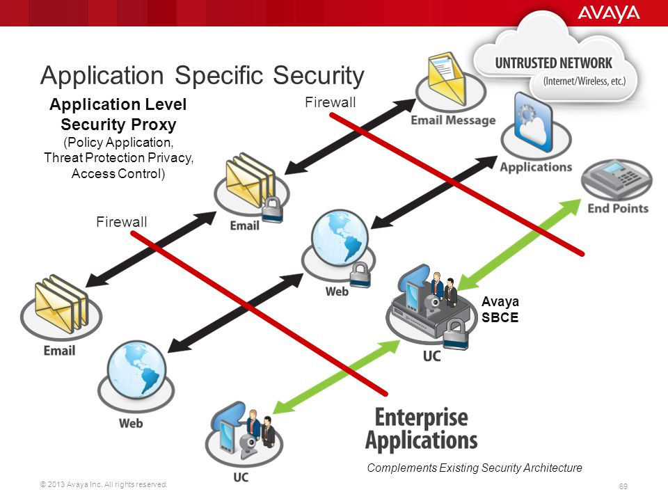 © 2013 Avaya Inc. All rights reserved. 69 Application Specific Security Complements Existing Security Architecture Avaya SBCE Firewall Application Lev
