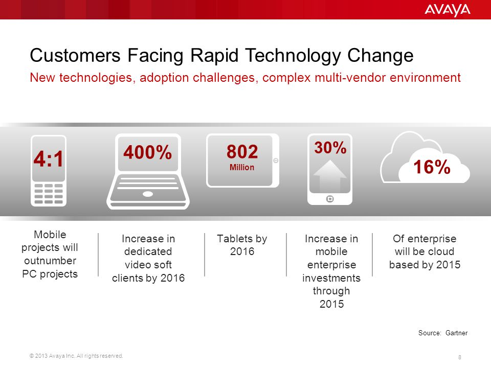 © 2013 Avaya Inc. All rights reserved. 9 Barriers to UC Adoption