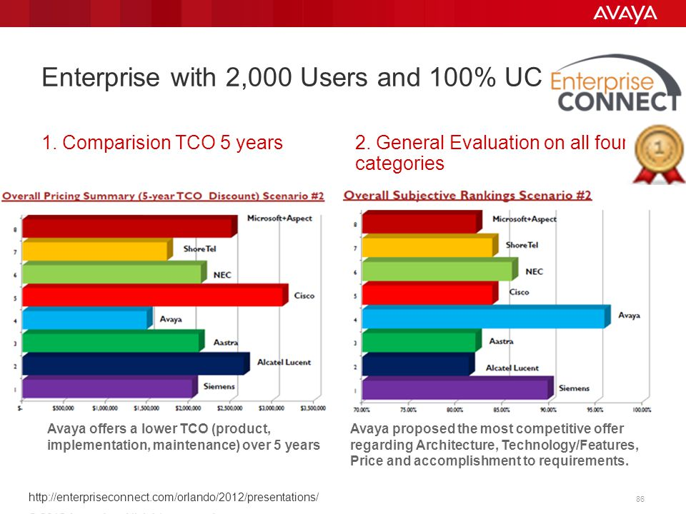 © 2013 Avaya Inc. All rights reserved. 86 Avaya offers a lower TCO (product, implementation, maintenance) over 5 years Avaya proposed the most competi