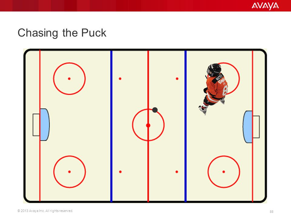 © 2013 Avaya Inc. All rights reserved. 88 Chasing the Puck The idea behind these two slides, is that if we wait till the next best UC tool comes out,