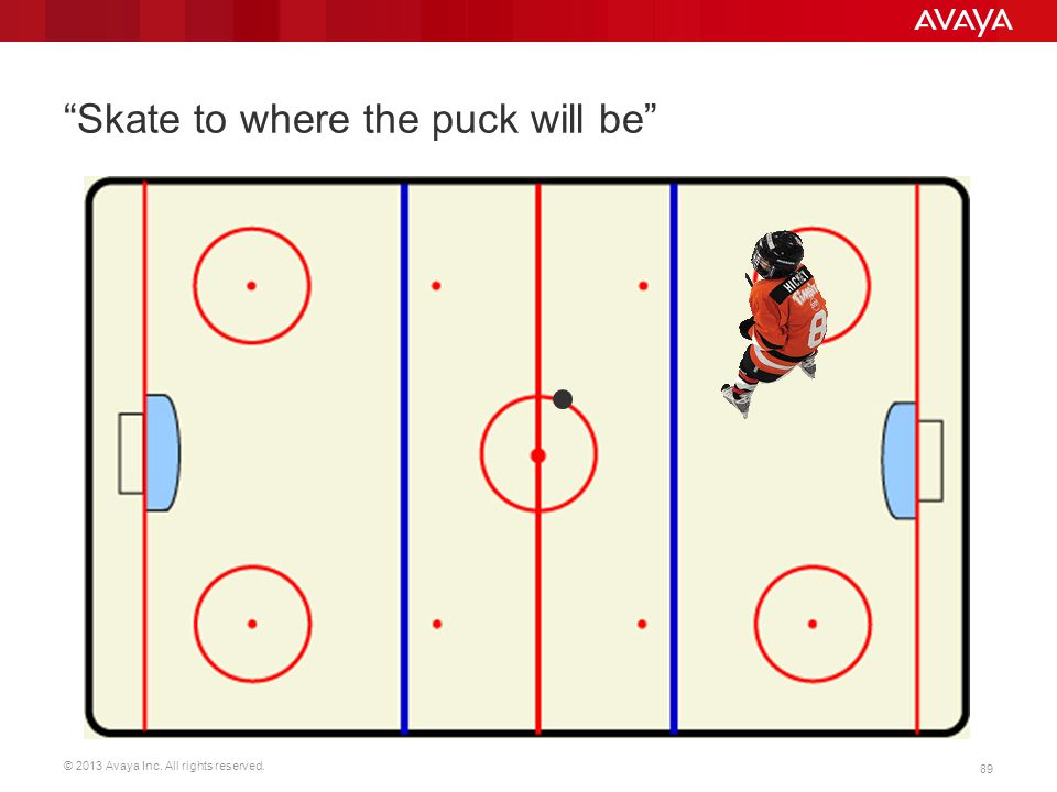 """© 2013 Avaya Inc. All rights reserved. 89 Skate to where the puck will be """"Skate to where the puck will be"""" There's no time like the present to start"""