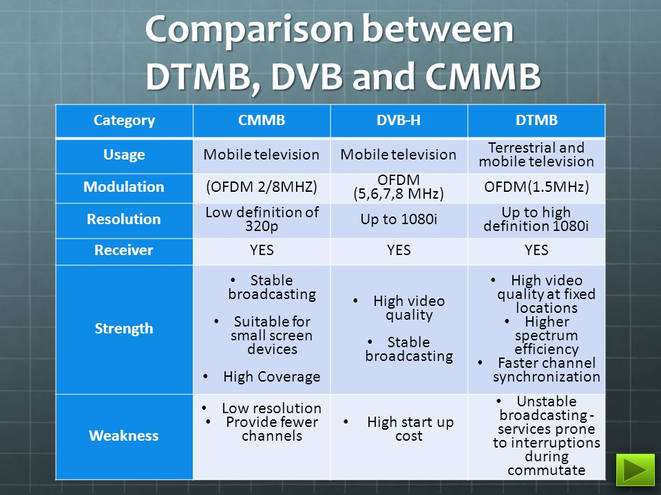 52 CategoryCMMBDVB-HDTMB UsageMobile television Terrestrial and mobile television Modulation(OFDM 2/8MHZ) OFDM (5,6,7,8 MHz) OFDM(1.5MHz) Resolution Low definition of 320p Up to 1080i Up to high definition 1080i ReceiverYES Strength Stable broadcasting Suitable for small screen devices High Coverage High video quality Stable broadcasting High video quality at fixed locations Higher spectrum efficiency Faster channel synchronization Weakness Low resolution Provide fewer channels High start up cost Unstable broadcasting - services prone to interruptions during commutate Comparison between DTMB, DVB and CMMB