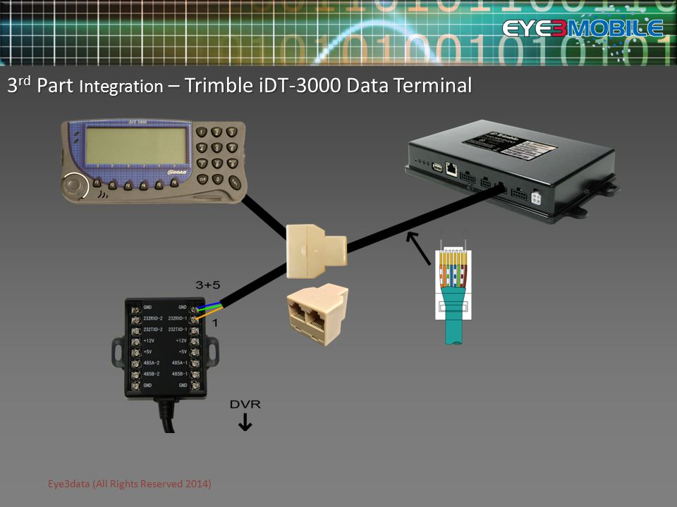 Eye3data (All Rights Reserved 2014) 3 rd Part Integration – Trimble iDT-3000 Data Terminal