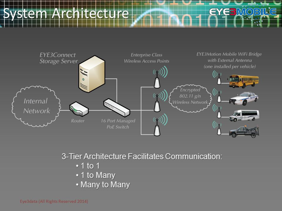 Eye3data (All Rights Reserved 2014) System Architecture 3-Tier Architecture Facilitates Communication: 1 to 1 1 to 1 1 to Many 1 to Many Many to Many Many to Many