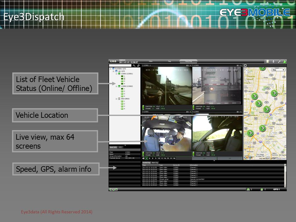 Eye3data (All Rights Reserved 2014) Eye3Dispatch Speed, GPS, alarm info Live view, max 64 screens Vehicle Location List of Fleet Vehicle Status (Online/ Offline)