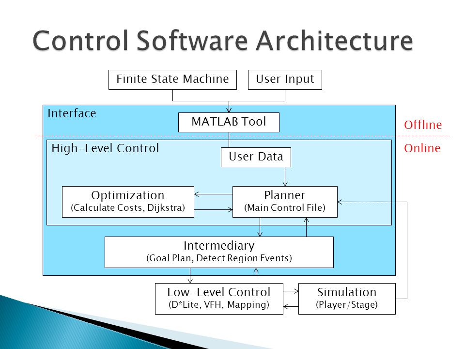 Interface High-Level Control Low-Level Control (D*Lite, VFH, Mapping) Simulation (Player/Stage) Planner (Main Control File) User InputFinite State Machine MATLAB Tool Intermediary (Goal Plan, Detect Region Events) Optimization (Calculate Costs, Dijkstra) Offline Online User Data