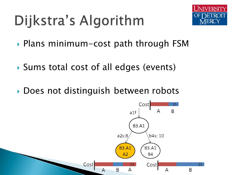  Plans minimum-cost path through FSM  Sums total cost of all edges (events)  Does not distinguish between robots