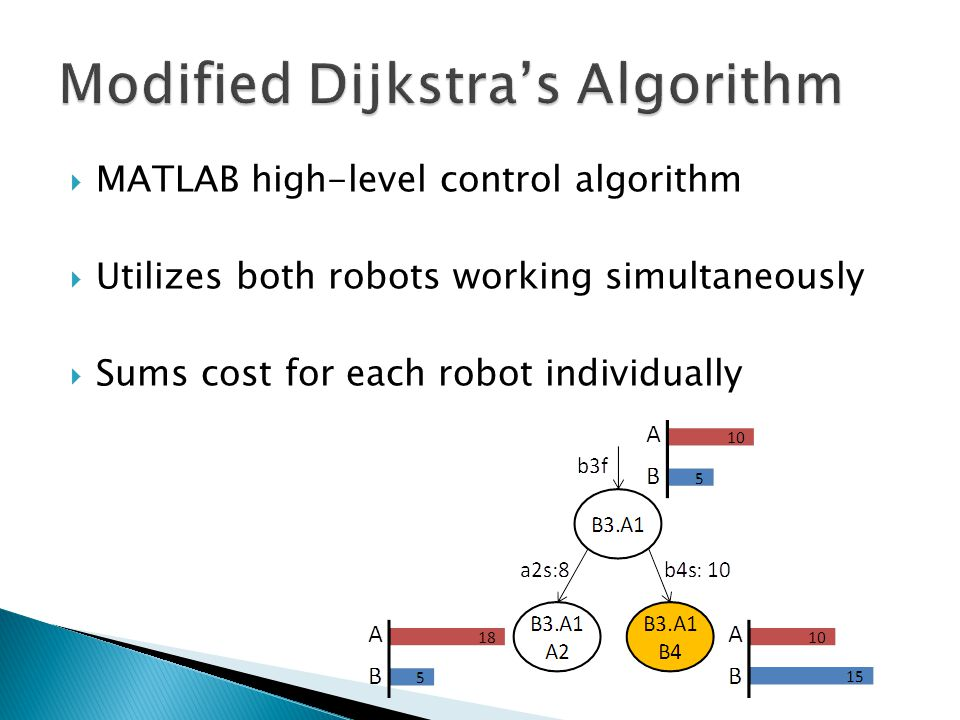  MATLAB high-level control algorithm  Utilizes both robots working simultaneously  Sums cost for each robot individually