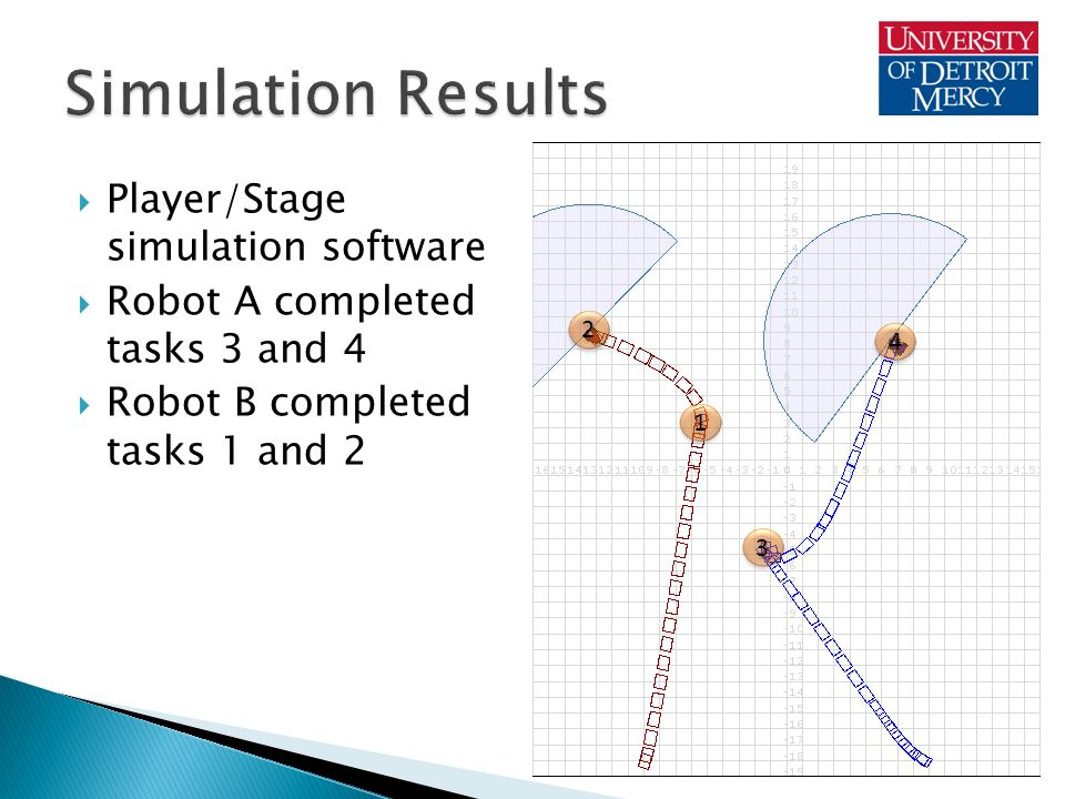  Player/Stage simulation software  Robot A completed tasks 3 and 4  Robot B completed tasks 1 and 2 1 1 2 2 3 3 4 4