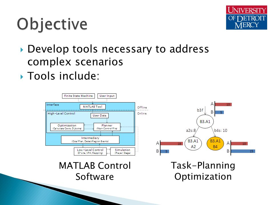  Script file generated from MATLAB Tool  Name of Initial and Final State  User Data matrices: ◦ States—from FSM file ◦ Events—from MATLAB Tool ◦ Tasks—from MATLAB Tool ◦ Regions—from MATLAB Tool