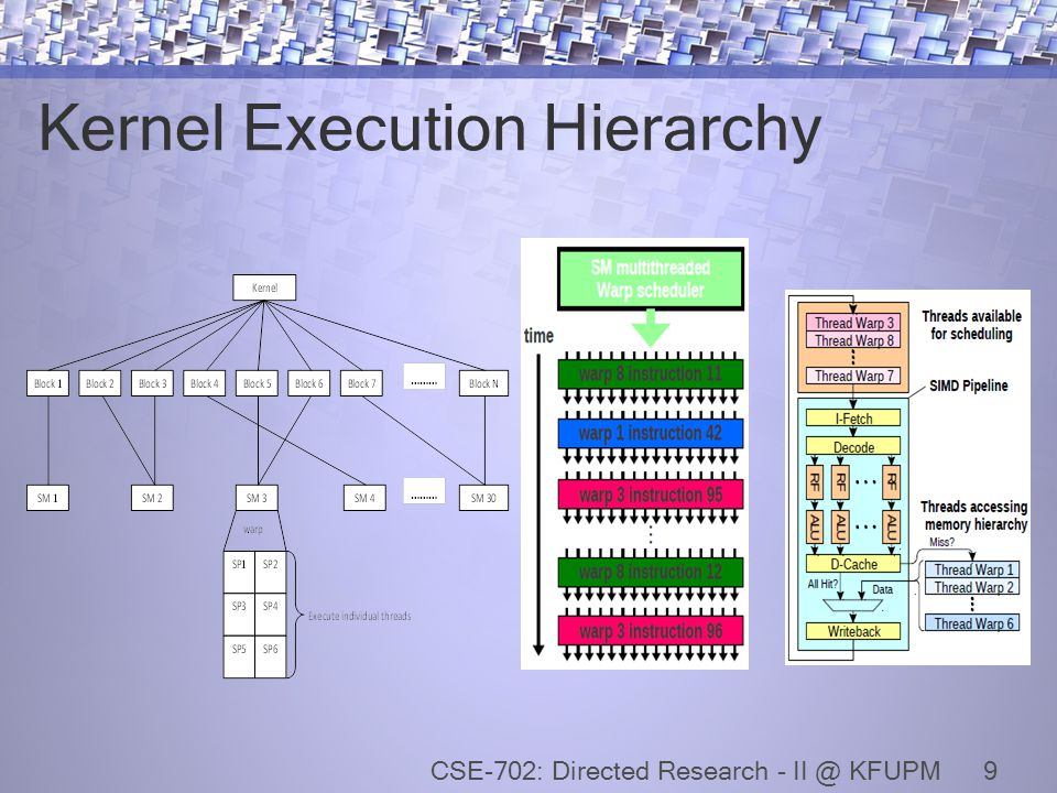 Kernel Execution Hierarchy 9CSE-702: Directed Research - II @ KFUPM