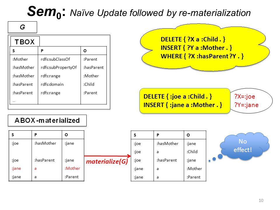 Sem 0 : Naïve Update followed by re-materialization 10...