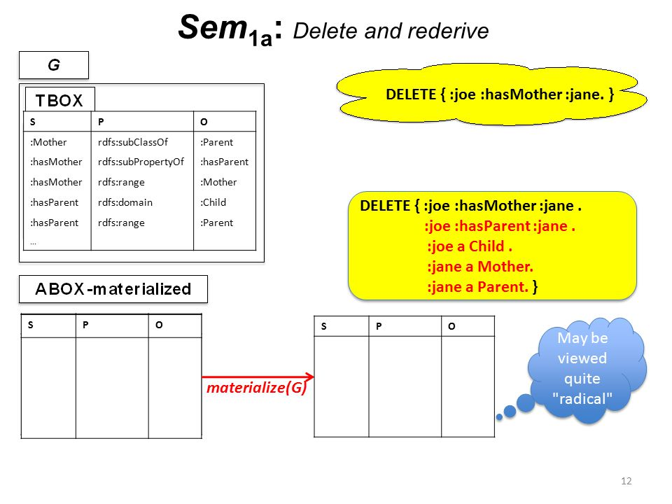 Sem 1a : Delete and rederive 12...