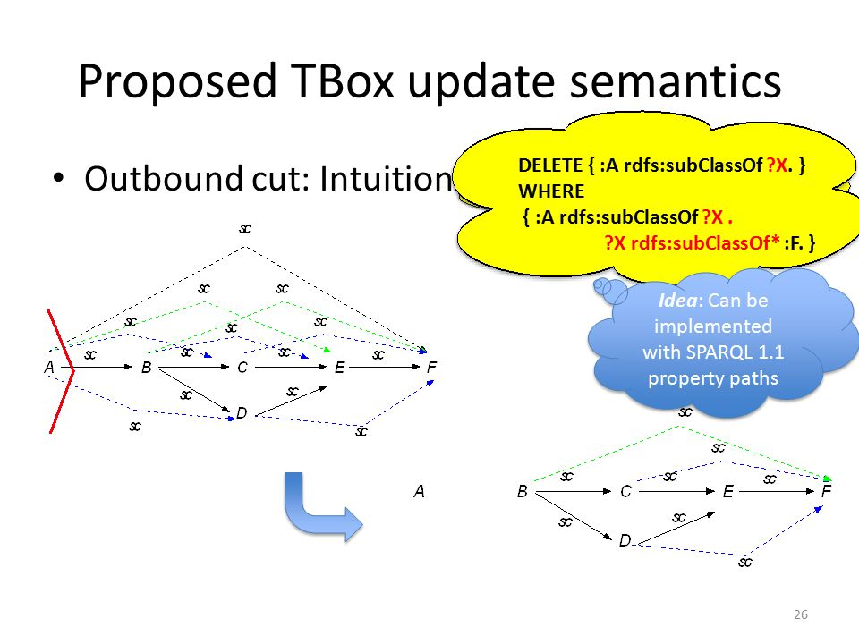 Proposed TBox update semantics Outbound cut: Intuition 26 DELETE { :A rdfs:subClassOf :F. } DELETE { :A rdfs:subClassOf ?X. } WHERE { :A rdfs:subClass