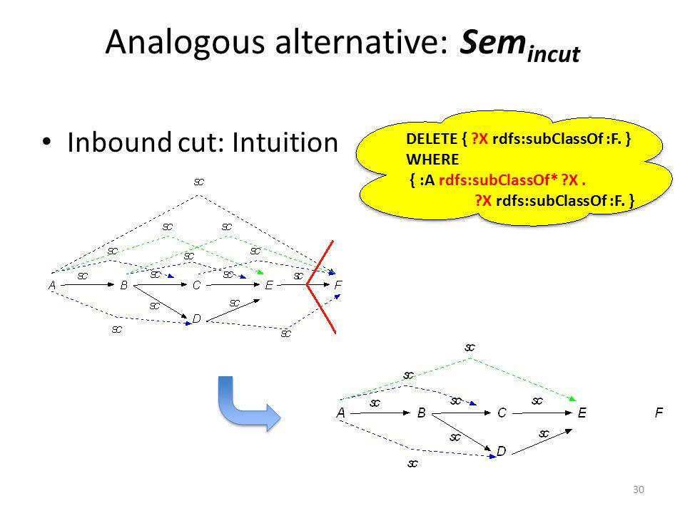 Analogous alternative: Sem incut Inbound cut: Intuition 30 DELETE { X rdfs:subClassOf :F.
