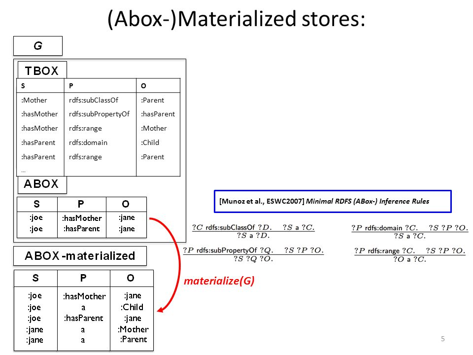 [Munoz et al., ESWC2007] Minimal RDFS (ABox-) Inference Rules (Abox-)Materialized stores: 5 materialize(G)...