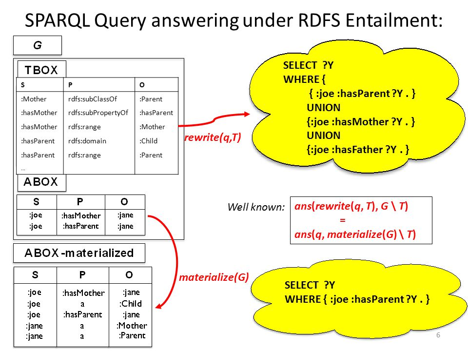 SPARQL Query answering under RDFS Entailment: 6 materialize(G)... SELECT ?Y WHERE { :joe :hasParent ?Y. } SPO :Motherrdfs:subClassOf:Parent :hasMother