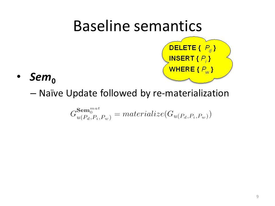 Baseline semantics Sem 0 – Naïve Update followed by re-materialization 9