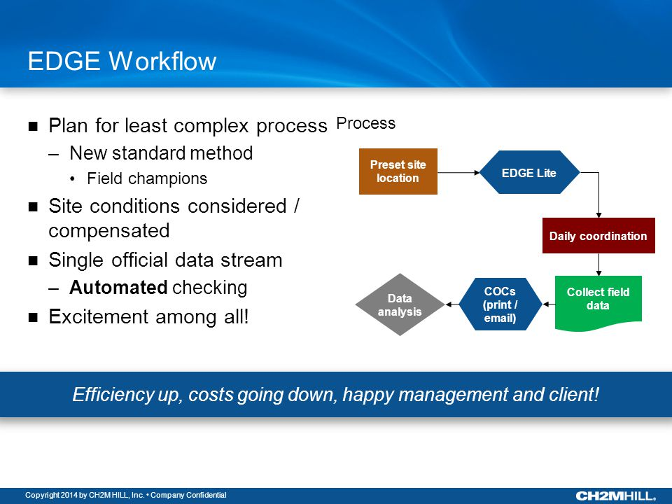 Copyright 2014 by CH2M HILL, Inc. Company Confidential EDGE Workflow Plan for least complex process –New standard method Field champions Site conditio