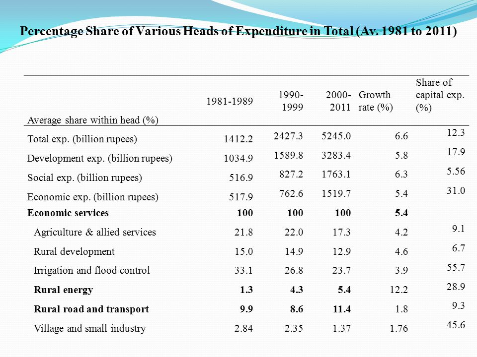 Percentage Share of Various Heads of Expenditure in Total (Av.