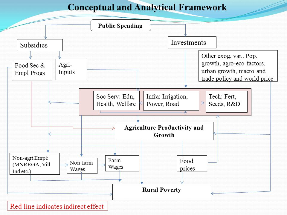 Public Spending Investments Infra: Irrigation, Power, Road Agriculture Productivity and Growth Tech: Fert, Seeds, R&D Soc Serv: Edn, Health, Welfare Non-agri Empt: (MNREGA, Vill Ind etc.) Non-farm Wages Rural Poverty Food prices Other exog.