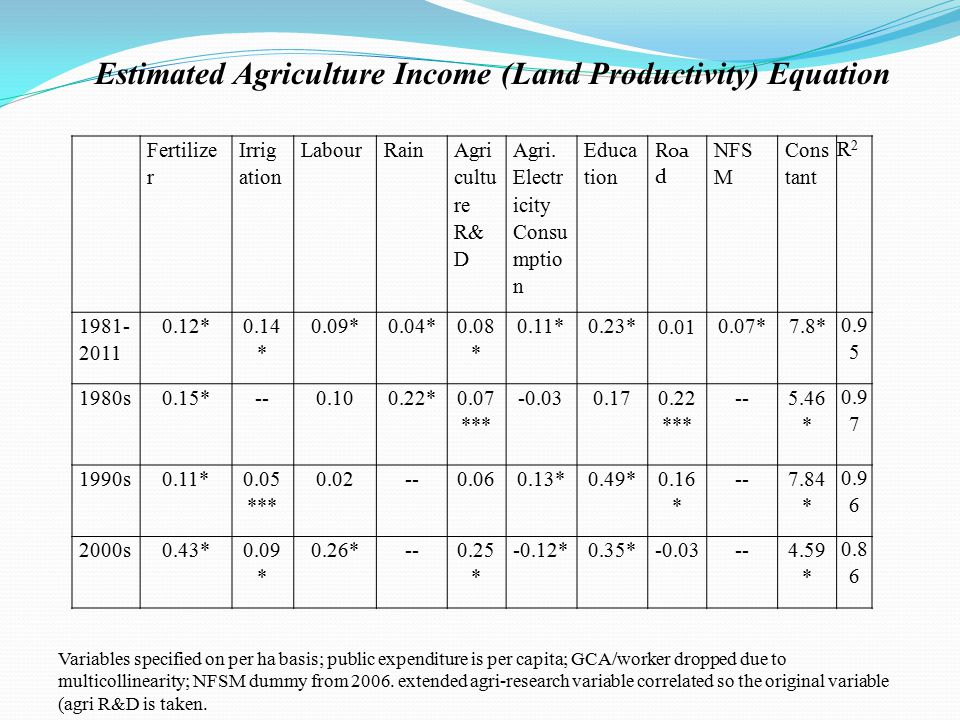 Estimated Agriculture Income (Land Productivity) Equation Variables specified on per ha basis; public expenditure is per capita; GCA/worker dropped due to multicollinearity; NFSM dummy from 2006.