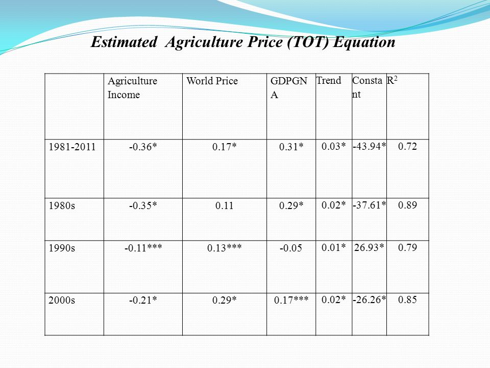 Estimated Agriculture Price (TOT) Equation Agriculture Income World Price GDPGN A Trend Consta nt R2R2 1981-2011-0.36*0.17*0.31* 0.03*-43.94*0.72 1980s-0.35*0.110.29* 0.02*-37.61*0.89 1990s-0.11***0.13***-0.05 0.01*26.93*0.79 2000s-0.21*0.29*0.17*** 0.02*-26.26*0.85