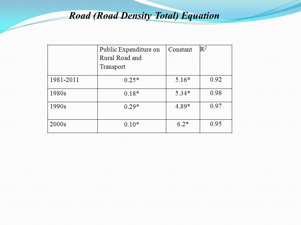 Road (Road Density Total) Equation Public Expenditure on Rural Road and Transport Constant R2R2 1981-2011 0.25* 5.16* 0.92 1980s 0.18* 5.34* 0.98 1990s 0.29* 4.89* 0.97 2000s 0.10* 6.2* 0.95